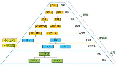飞机产品结构组成框架    构型标识包括产品结构定义,命名